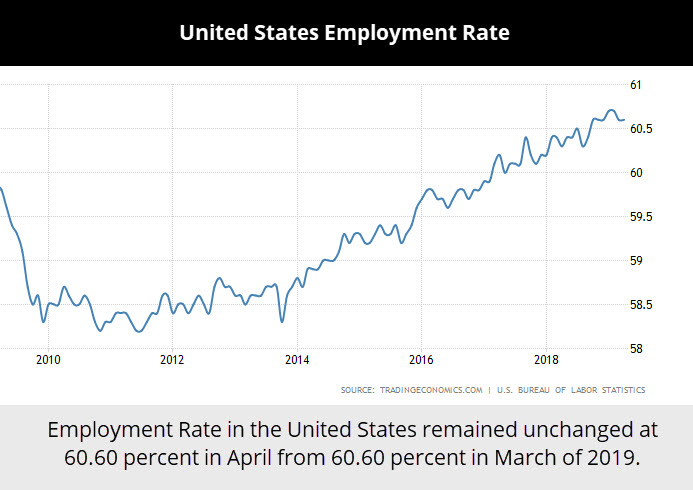 United-States-Employment-Rate